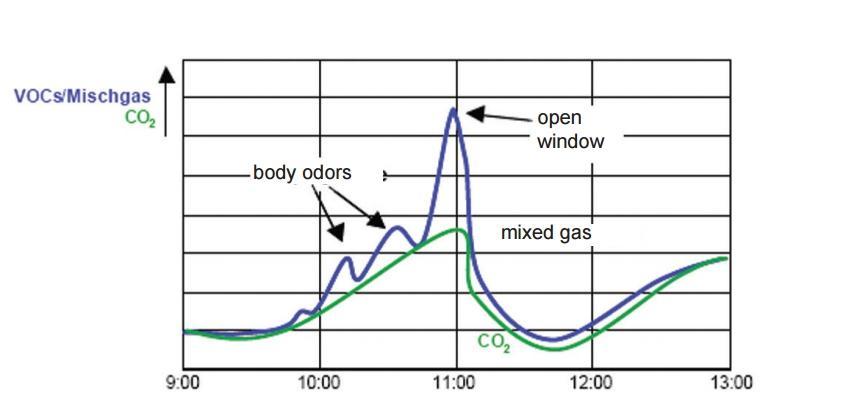 Indoor Air Quality Sensor ANDRALQ - 3
