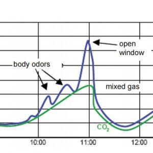 Indoor Air Quality Sensor with LED Display ANDRALQA-U_ANDRALQA-I-4