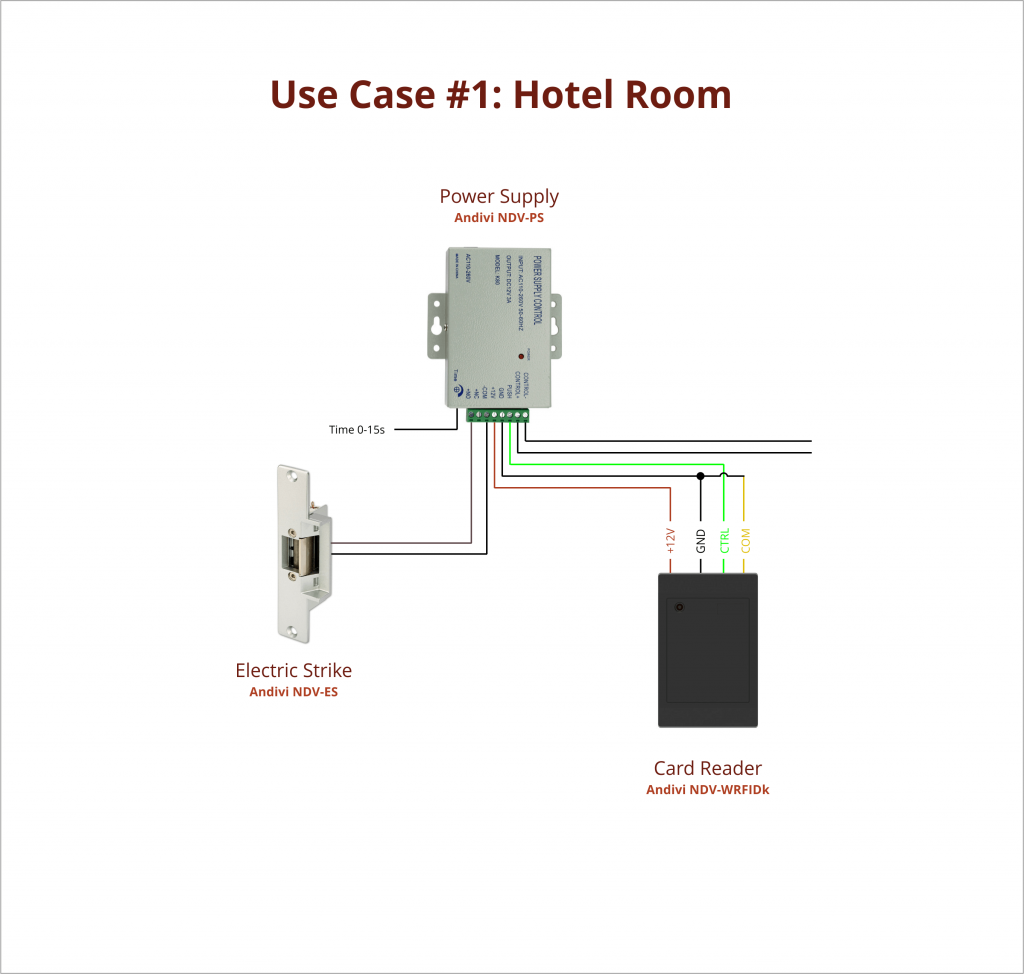 Use Case - 1 - Hotel Room - Electric Strike - Card Reader - Power Supply