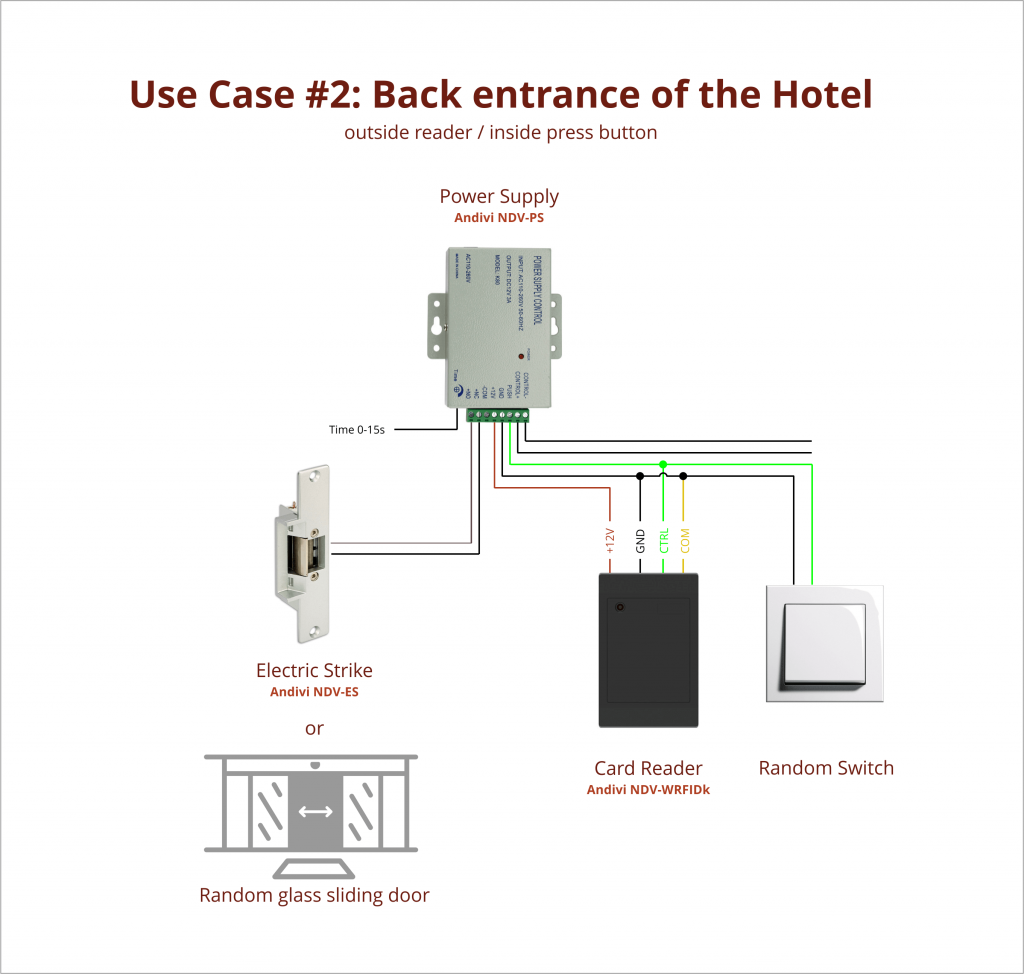 Use Case - 2 - Hotel Back Entrance - Card Reader - Power Supply - Push Button