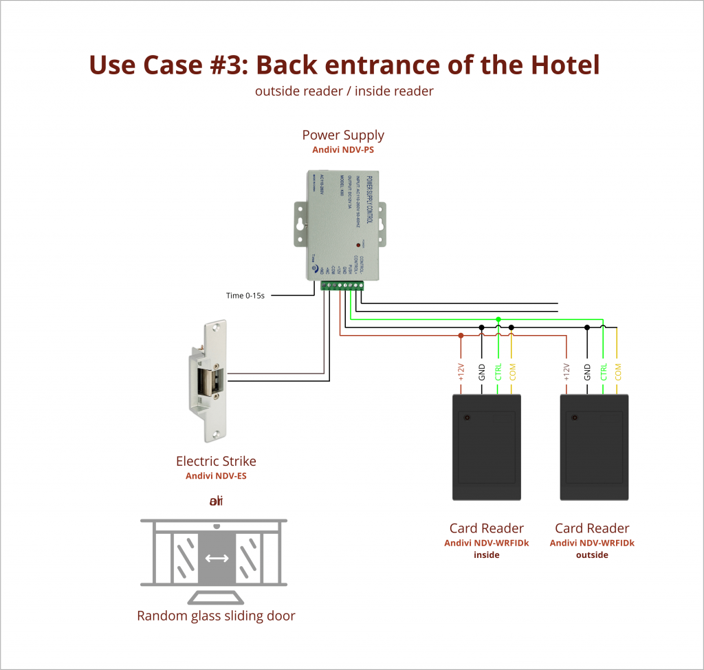 Use Case - 3 - Hotel Back Entrance - 2xCard Reader - Power Supply - Push Button