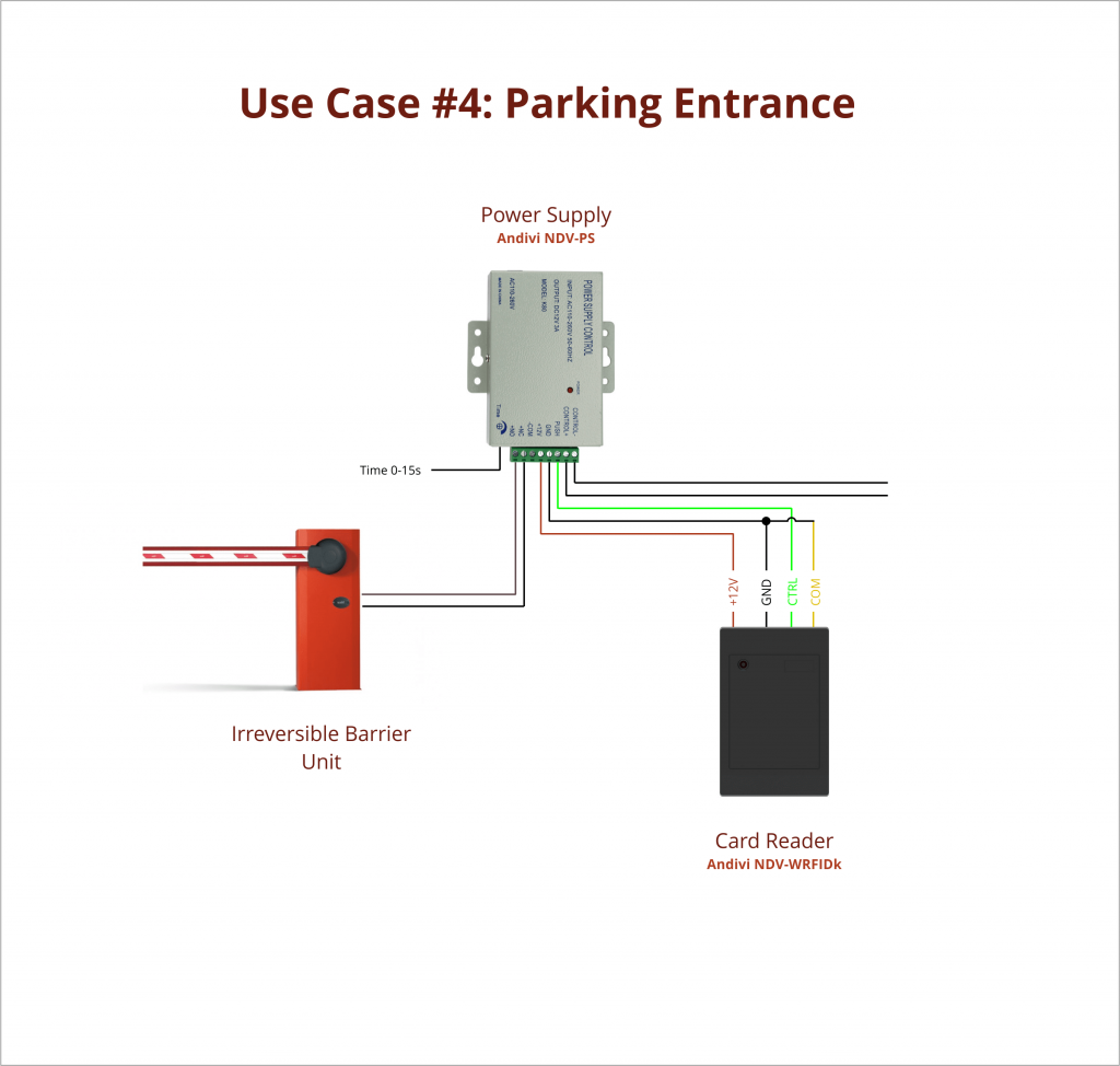 Use Case - 4 - Hotel Parking Entrance - Card Reader - Power Supply - Barrier