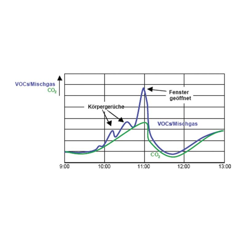 Modbus Indoor Air Quality Sensor ANDRALQ-MD technical diagram
